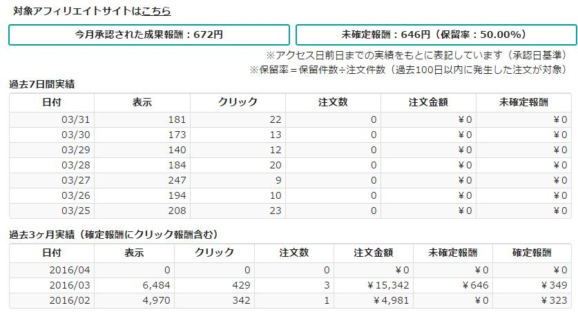 【アフィリエイト】更新をサボっていた期間(5月~8月)の成果